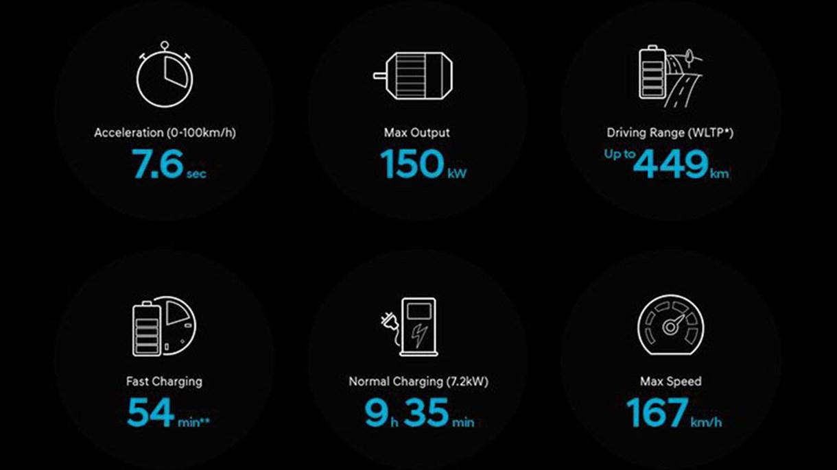 *Siffrorna visa data för modellen med 64 kWt-batteri. Siffrorna kommer från testkrav enligt nya WLTP-testet.(Worldwide Harmonised Light-Duty Vehicles Test Procedure). Aktuella resultat kan påverkas av individuellt körmönster, yttertemperatur och utnyttjande av komfortutrustning såsom klimatanläggning, sätesvärme m.m.  **Laddningstid vid 80% uppladdning och användning av 100 kW DC laddningsstation (Normal laddningstid kräver Twin Power - läs mer här).
